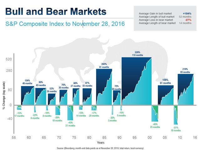 Bull and Bear Markets_Better Money Method